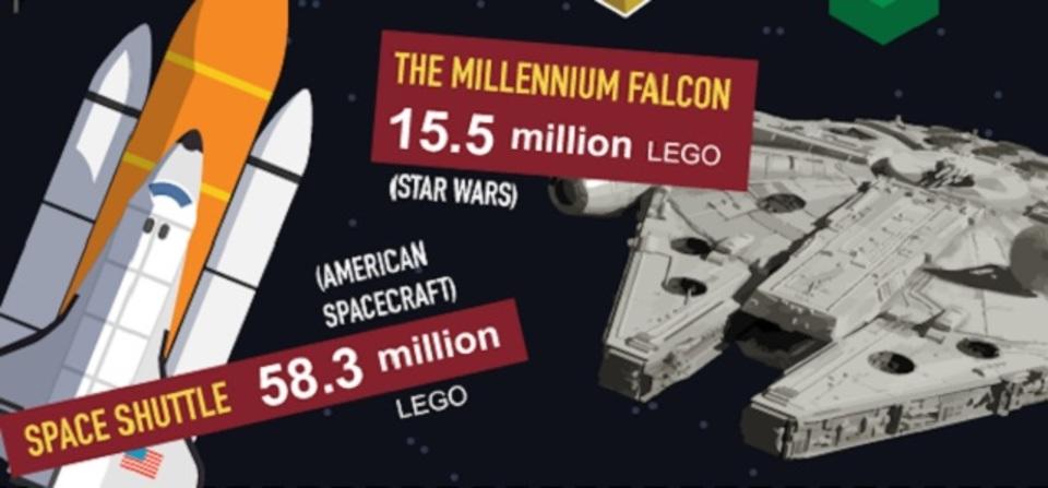 SF作品に出てくる建造物。原寸大で組み立てるにはレゴ・ブロックが何個いる?