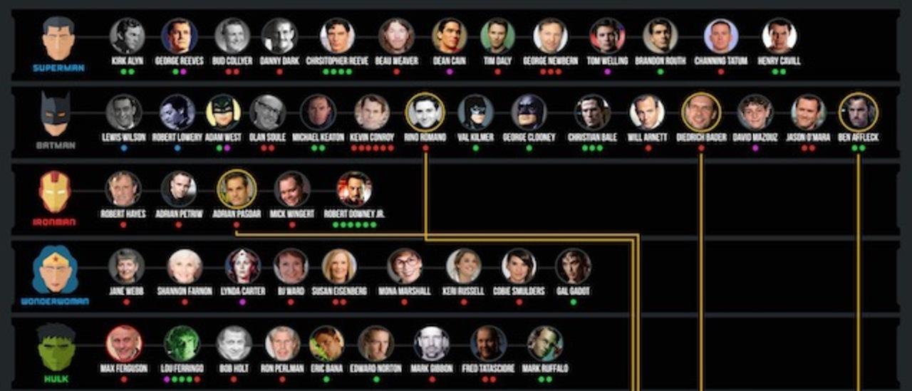 スーパーマンは13人、バットマンは15人。歴代スーパーヒーローを演じた役者、全員わかる?