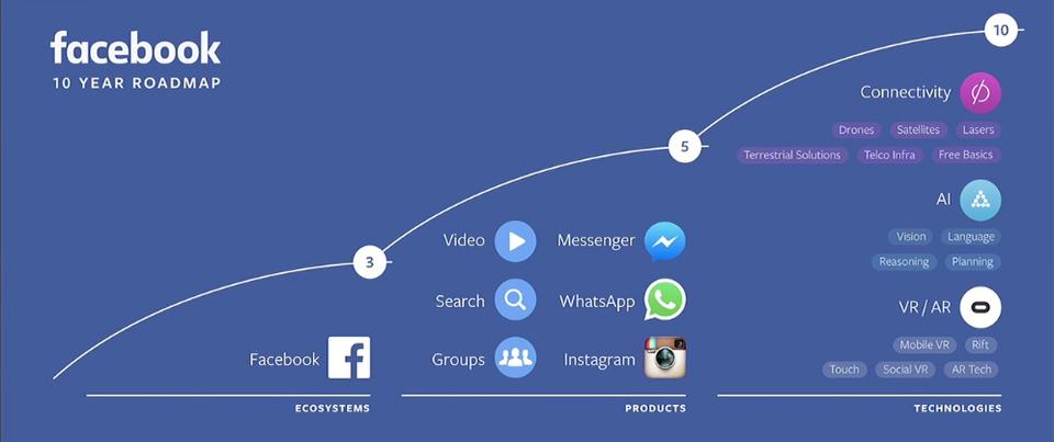 フェイスブックはどこへいく? 3年後、5年後、10年後の未来を描いたロードマップ