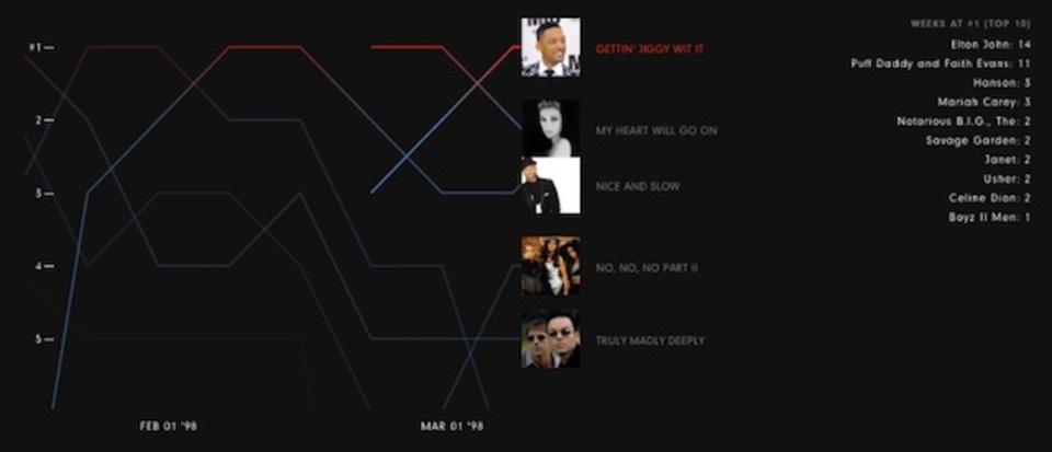 ビルボードトップチャート曲の変遷60年分を聴きながら見られるサイト