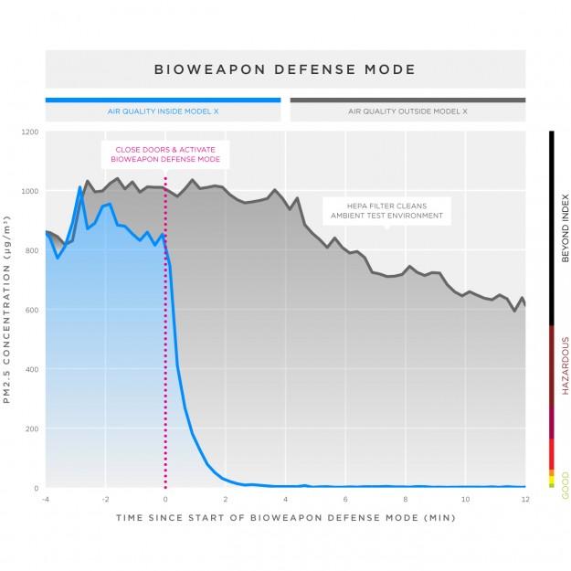 160508_biohazard-line-graph.jpg
