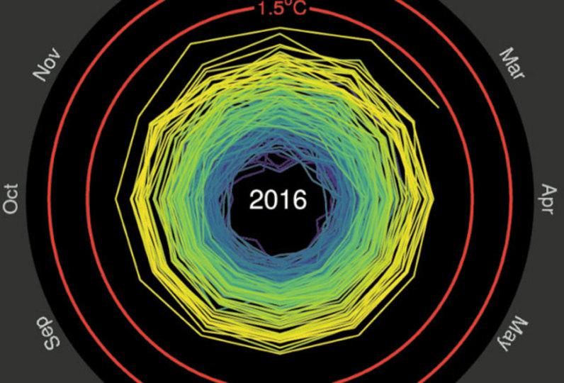 地球温暖化がめちゃくちゃよくわかる可視化データ