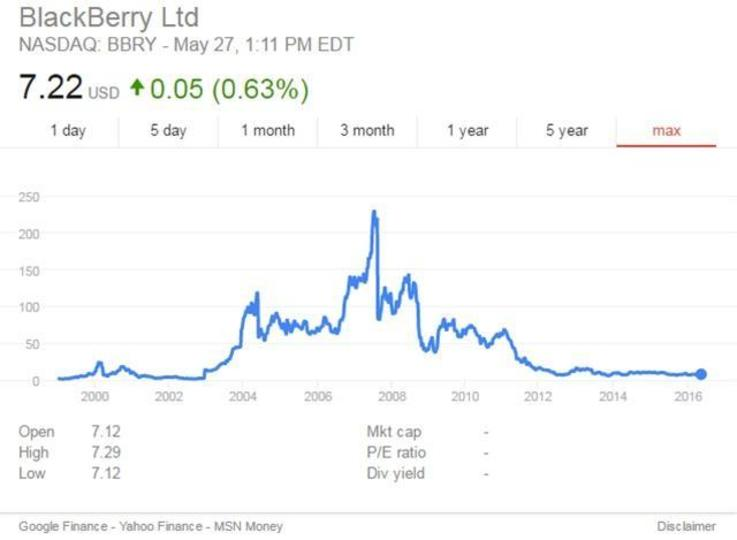 AI時代、AppleはBlackBerryになってしまう?