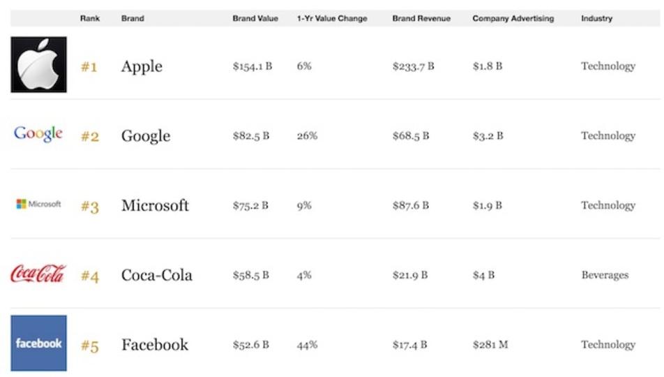 Apple、Forbesの「最も価値あるブランド」で首位を楽々防衛