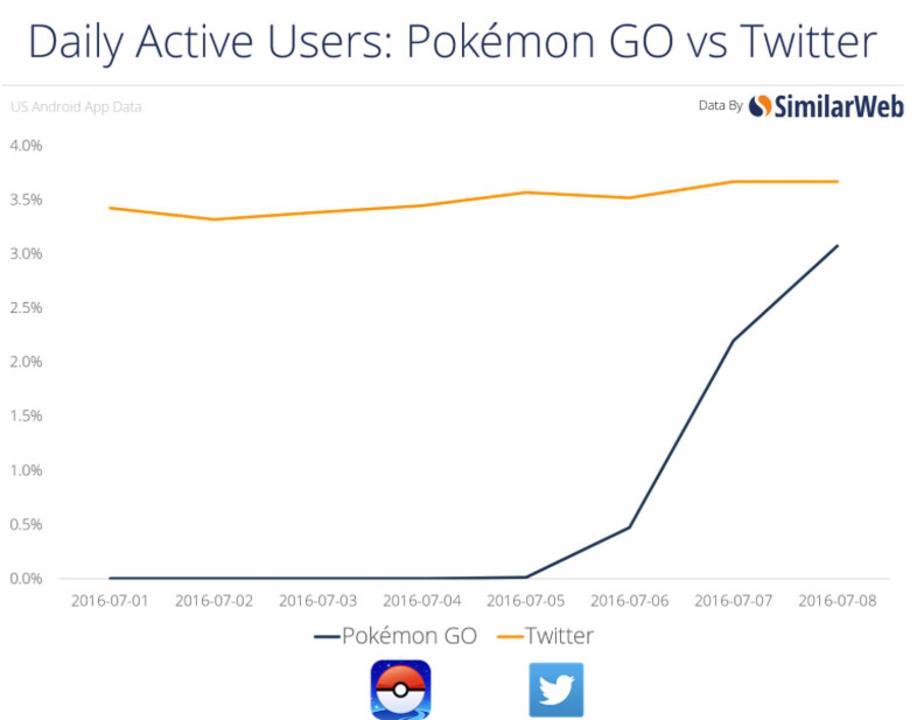 Pokemon Go、アクティブユーザー率でTwitterを追い越す勢い