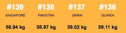 160719world_fattest_countries11.jpg