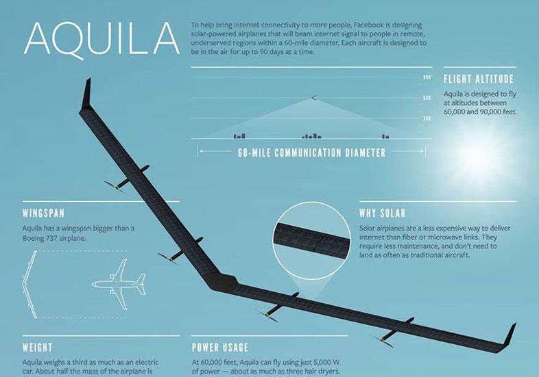 Facebookのインターネット・ドローン「Aquila」のグラフィック