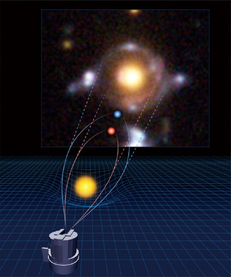 重力天体ホルスの目を形成する天体の位置関係