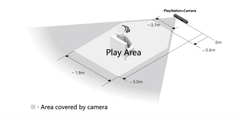 PlayStation VRのプレイに必要なスペースなどの詳細が公開