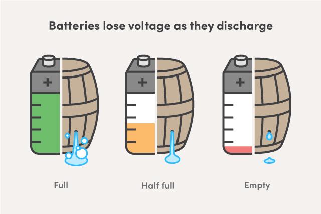 スマートフォンのバッテリー問題を樽に例えたイラスト