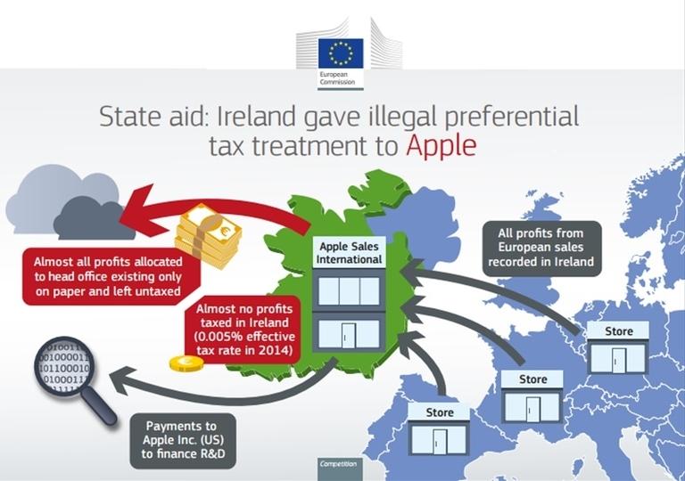 0.005%は低すぎ違法。EUがAppleに約1兆5000億円の追徴課税