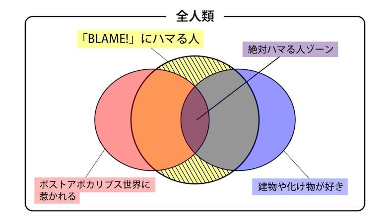 blameベン図.jpg