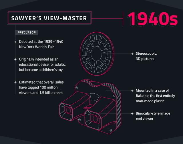 インフォグラフィックでたどるVRの歴史 2