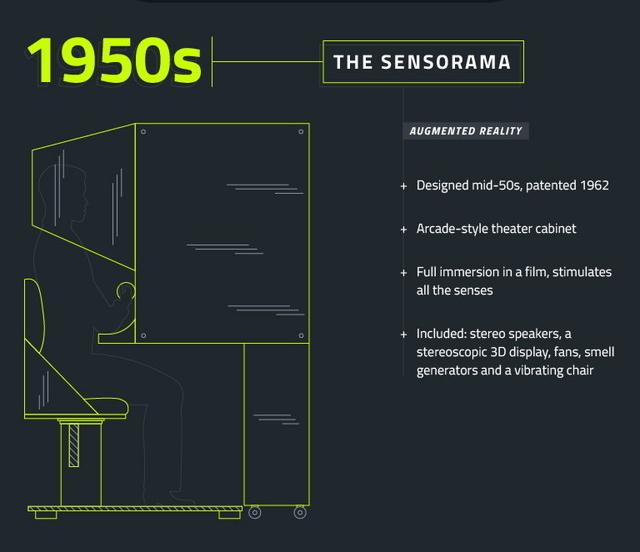 インフォグラフィックでたどるVRの歴史 3