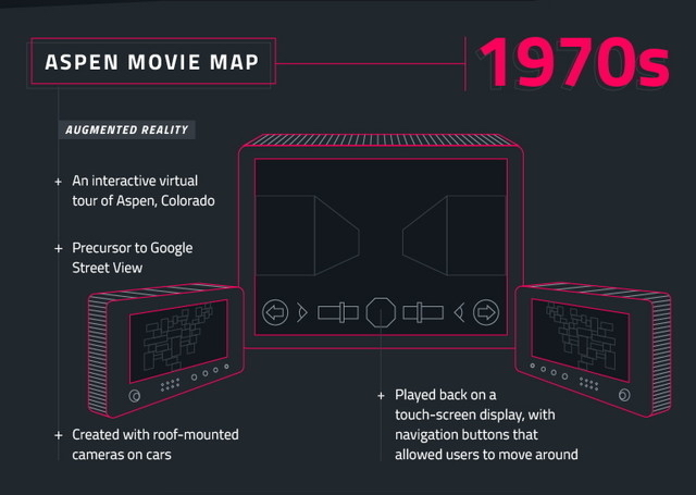インフォグラフィックでたどるVRの歴史 5
