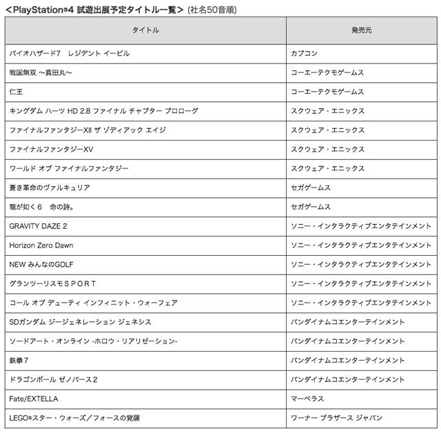 東京ゲームショウ2016のPlayStationブースで出展されるタイトルが発表2