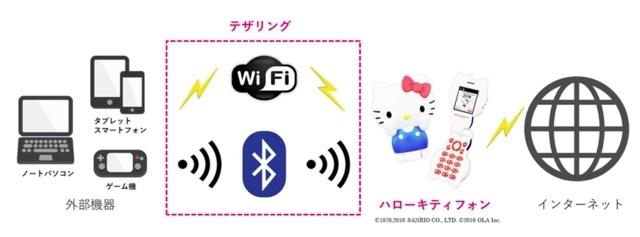 ハローキティフォンにテザリング機能追加 1