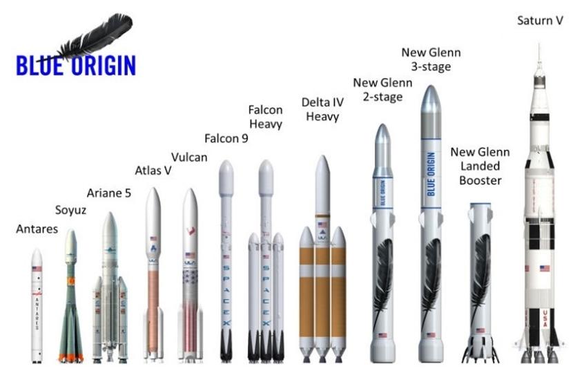 SpaceXを出し抜けるか。Blue Originの新型ロケットはアポロ級のでかさ