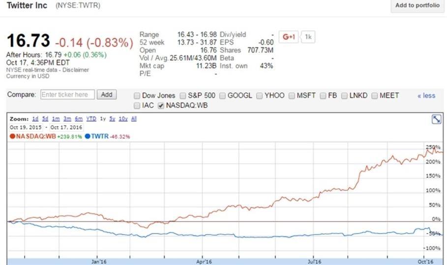 Salesforceまでもが去りTwitter株が大幅安、時価総額でWeiboに抜かれる