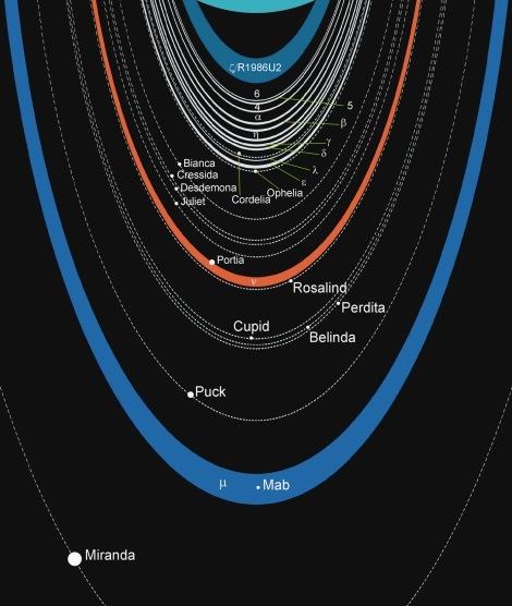 30年前の画像から発見。天王星のそばにある天然衛星らしき波形 1