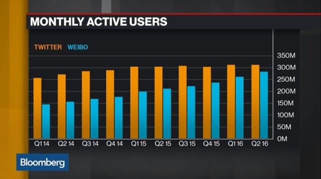 Weibo Twitter 月間ユーザー数 比較