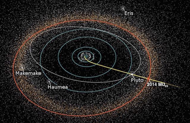 2 太陽系のはしっこに、謎の赤い天体があるようです