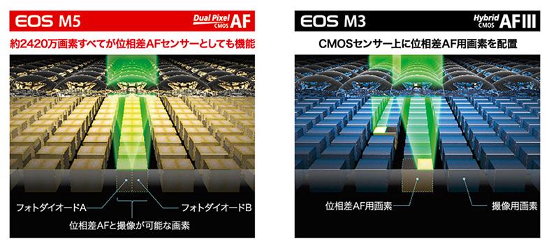 弱点が見当たらないぞ……。ミラーレスofミラーレスになりうるか? キヤノン「EOS M5」実写レビュー8