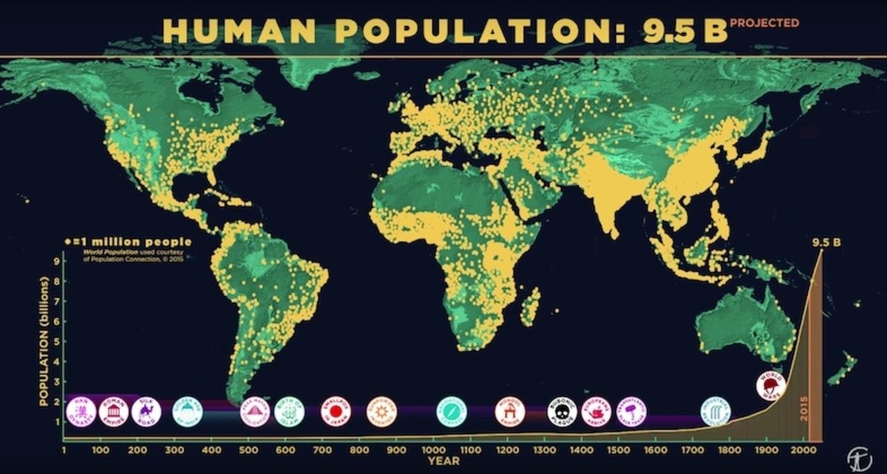 世界の人口という視点で振り返る、人類の歴史
