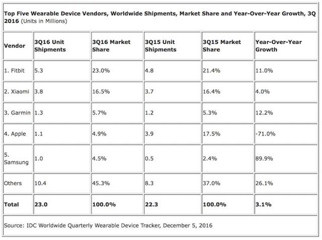 Apple Watch、フィットネストラッカーとしてのシェアを大きく落とす2