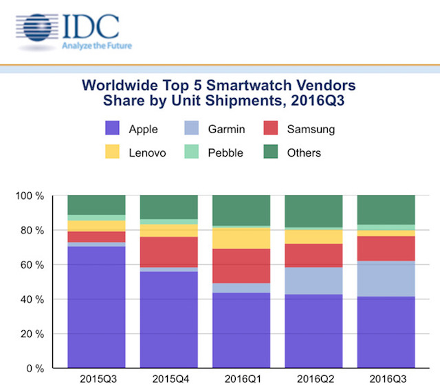 Apple Watch、フィットネストラッカーとしてのシェアを大きく落とす3