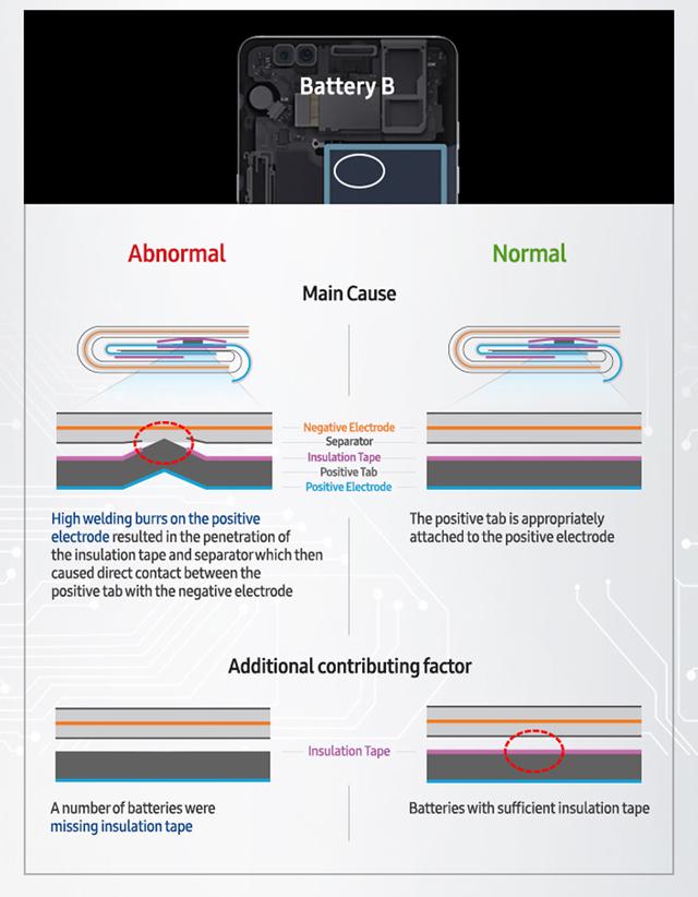 サムスンの発表でGalaxy Note7発火の原因が明らかに。危険すぎるバッテリーの詳細とは?3