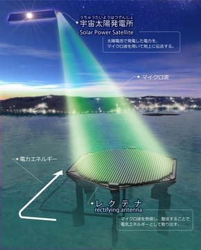 宇宙から電気が降ってくる。ワイヤレス給電に本気で挑戦する日本人の物語