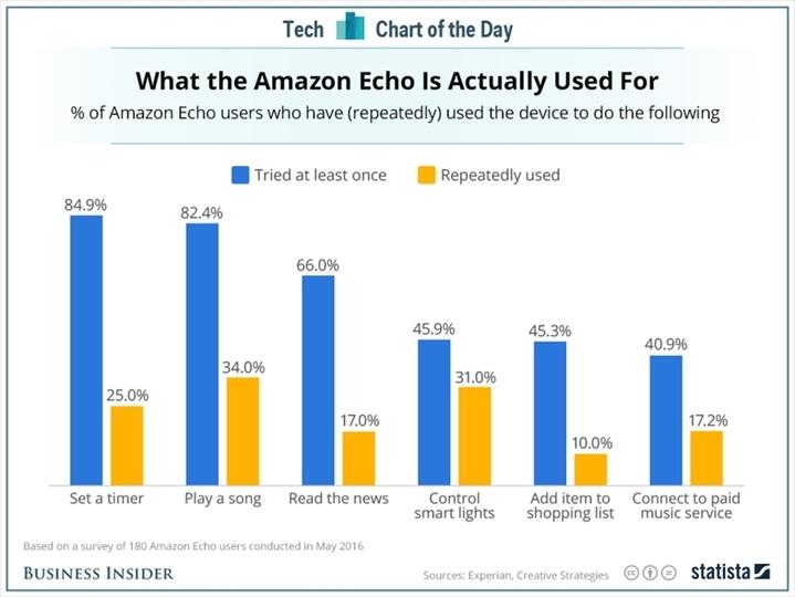 Amazon CEO ジェフ・ベゾス、「Amazon Echo」に音楽ビジネスの未来を見る