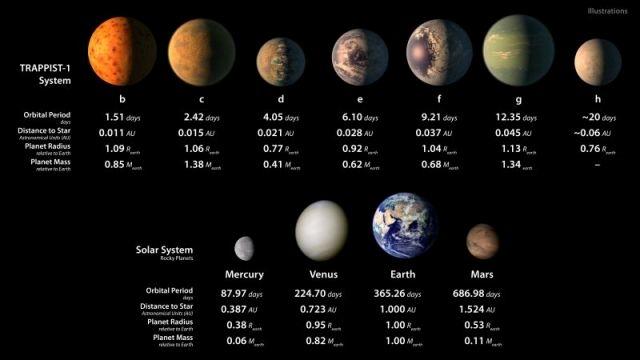本当に生命は存在する? 地球から移住は? NASAの新発見した7惑星を分析2