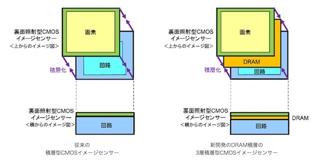 ソニー 1,000フレームセンサー 1