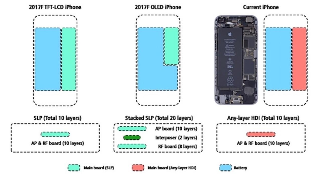 楽しみ! iPhone 8では従来サイズ筐体に大型バッテリーを封入?
