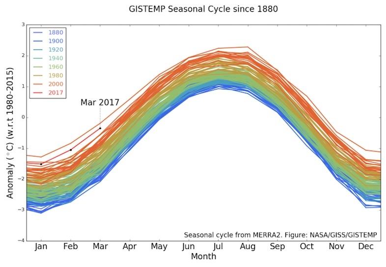 地球温暖化 2017