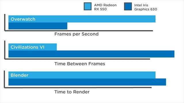 2 1万円ちょいのグラボ! AMD Radeon RX 550レビュー