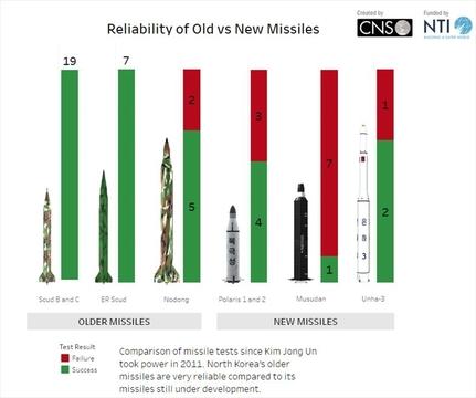 北朝鮮が対艦弾道ミサイル発射、米国の反応