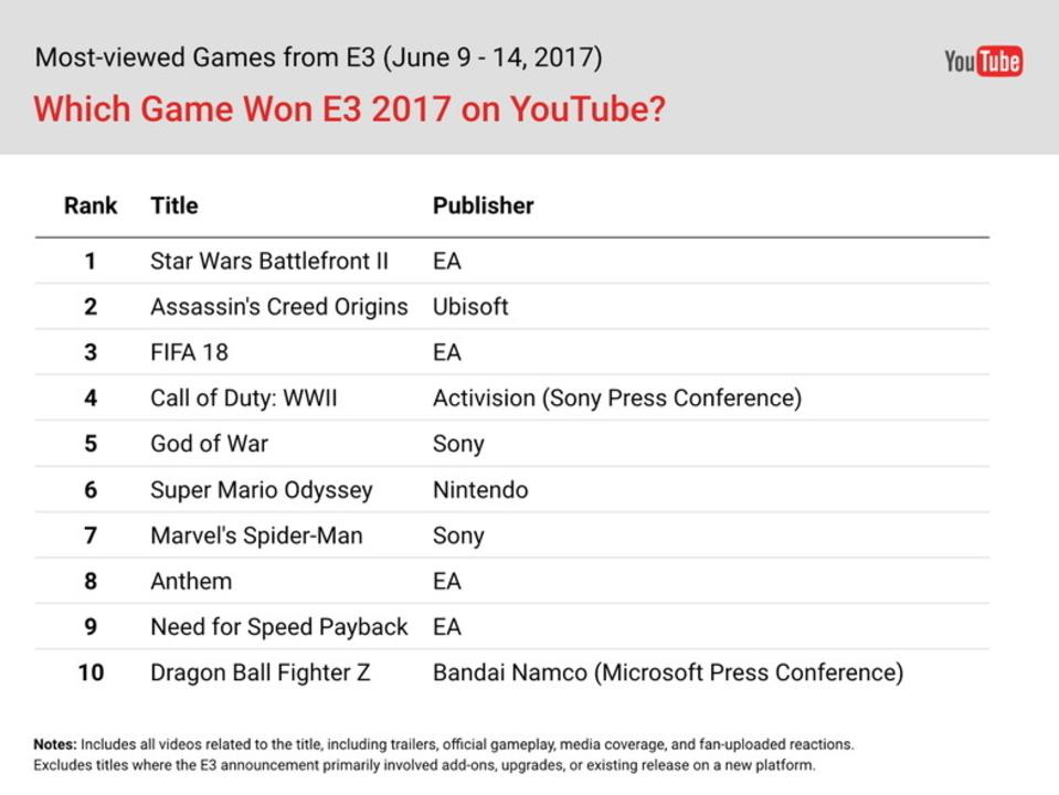 「E3」で最も注目されたゲームは何? YouTubeが選ぶベスト10