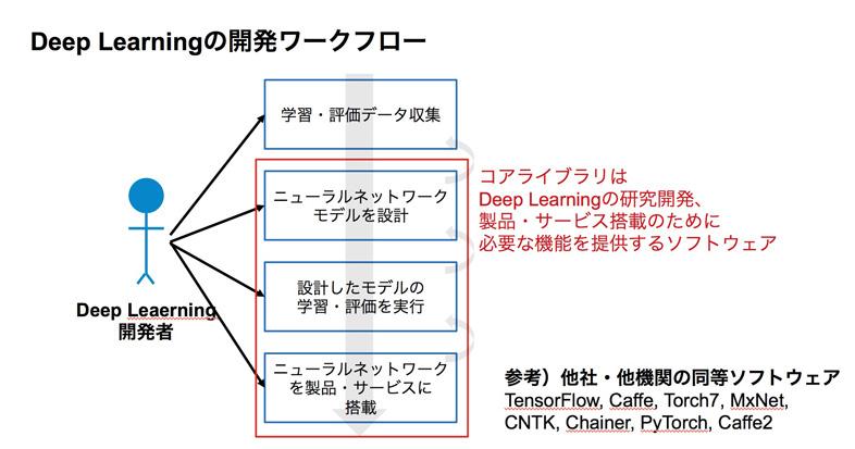 170627sony-deep-learning-02.jpg