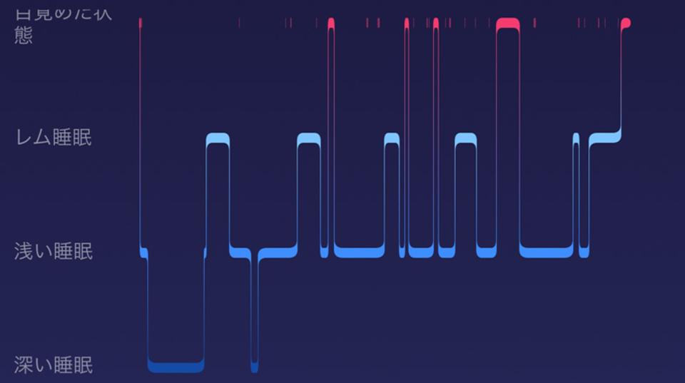 7時間以上寝るのやっぱり大事。40億件のFitbit睡眠データが立証