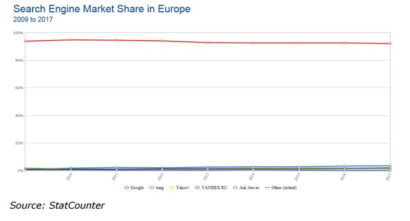 EU、グーグルに独占禁止法違反で3000億円の制裁金を課す2