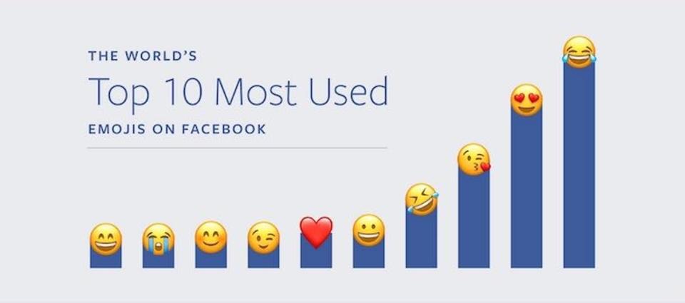 Facebookで一番よく使われている絵文字は?