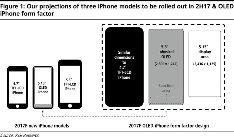 20170812-iPhone8-KGI-Research.jpg