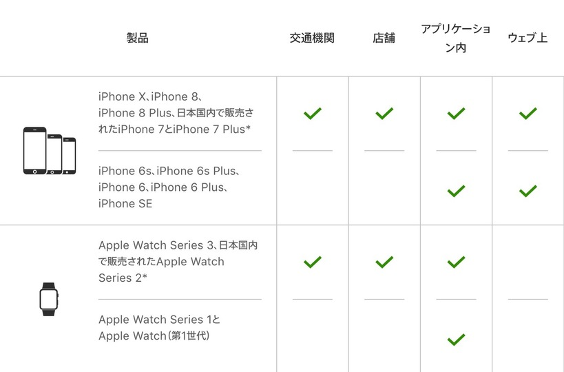 iPhone 8/8 Plusは日本専用モデル。iPhone XやApple Watch Series 3と共に公共機関や店舗で使えます