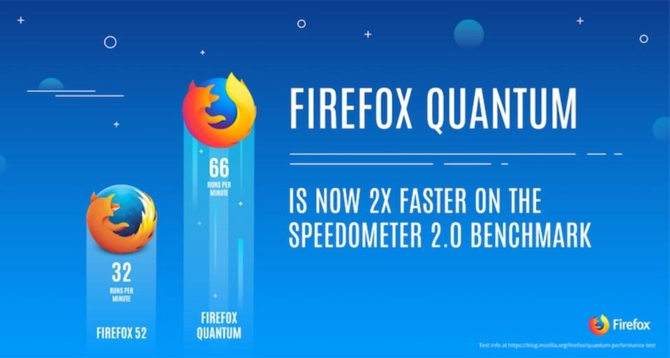 2倍速い新ブラウザ「Firefox Quantum」11月14日リリース!