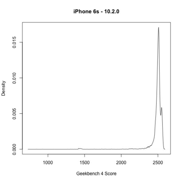自分のiPhoneの…