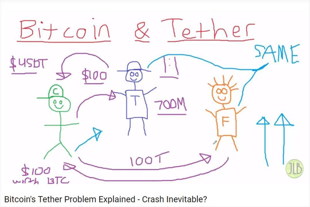 ビットコイン爆弾「テザー問題」を眠い声で説明するよ