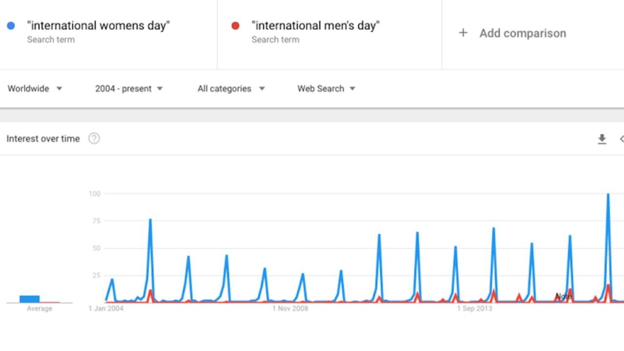 国際女性デーに「国際男性デー」と検索する人々